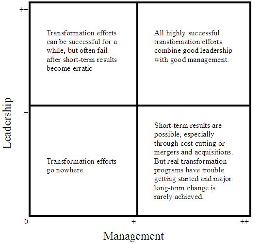 relationship between management and leadership Traits and behaviors theories on leadership are usually broken down into two types: trait and behavioral trait leadership theories and models focus on the personal qualities and characteristics of leaders, whereas behavioral leadership theories and models examine how leaders behave.