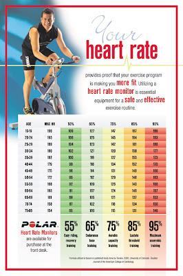 Decoding Heart Rate Zones