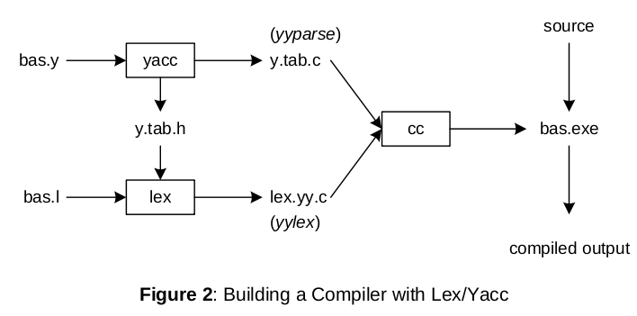 Compiler Construction/Case Study 1B - Wikibooks, open ...