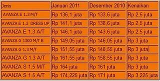 Daftar Harga Mobil Toyota Terbaru 2011 Kenaikan Harga Mobil Toyota ...