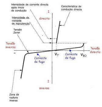 Curva característica de um tirístor com a gate aberta