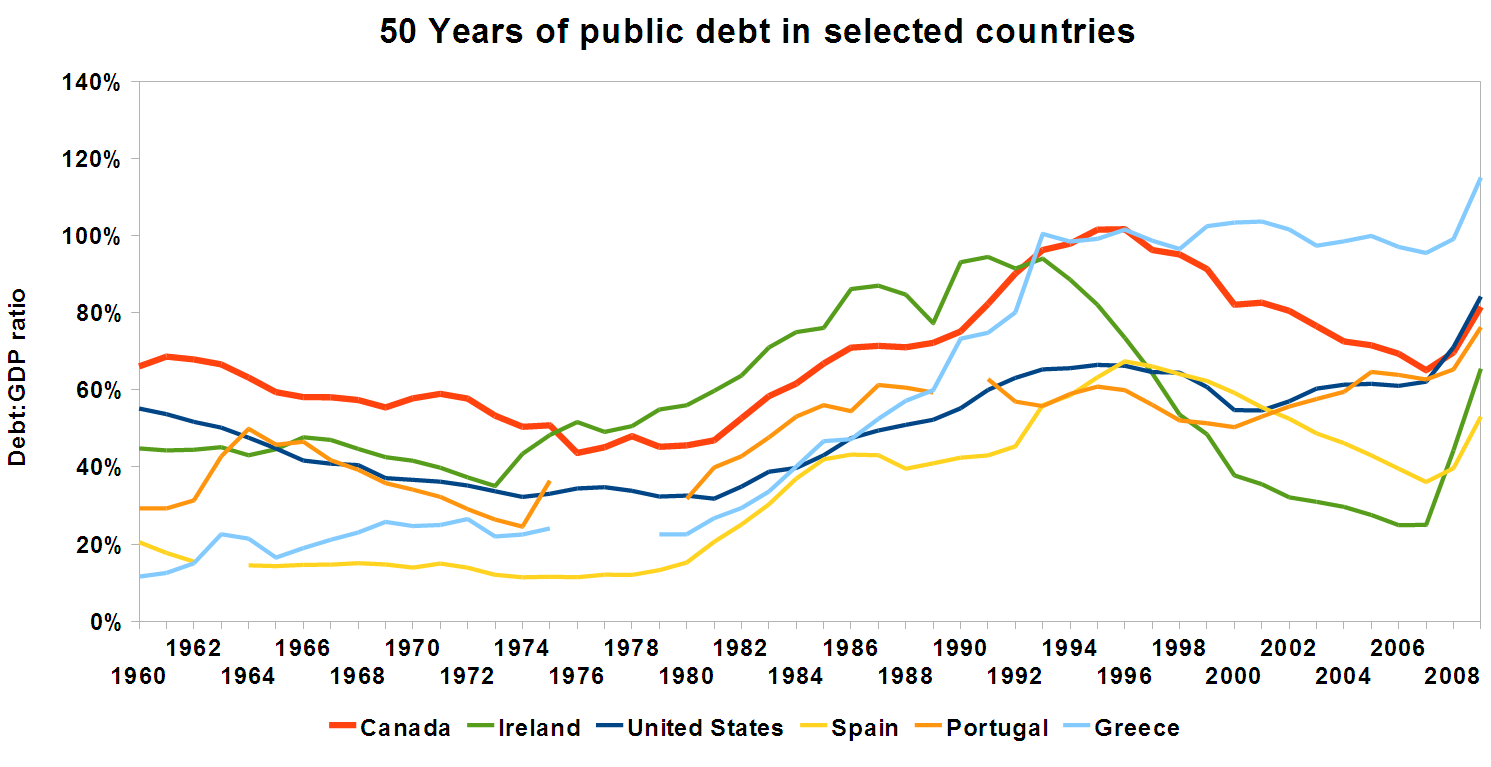 What is the public debt?