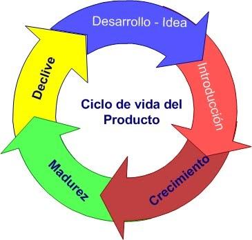 ciclo de vida de un producto Many translated example sentences containing el ciclo de vida del producto –  english-spanish dictionary and search engine for english translations.