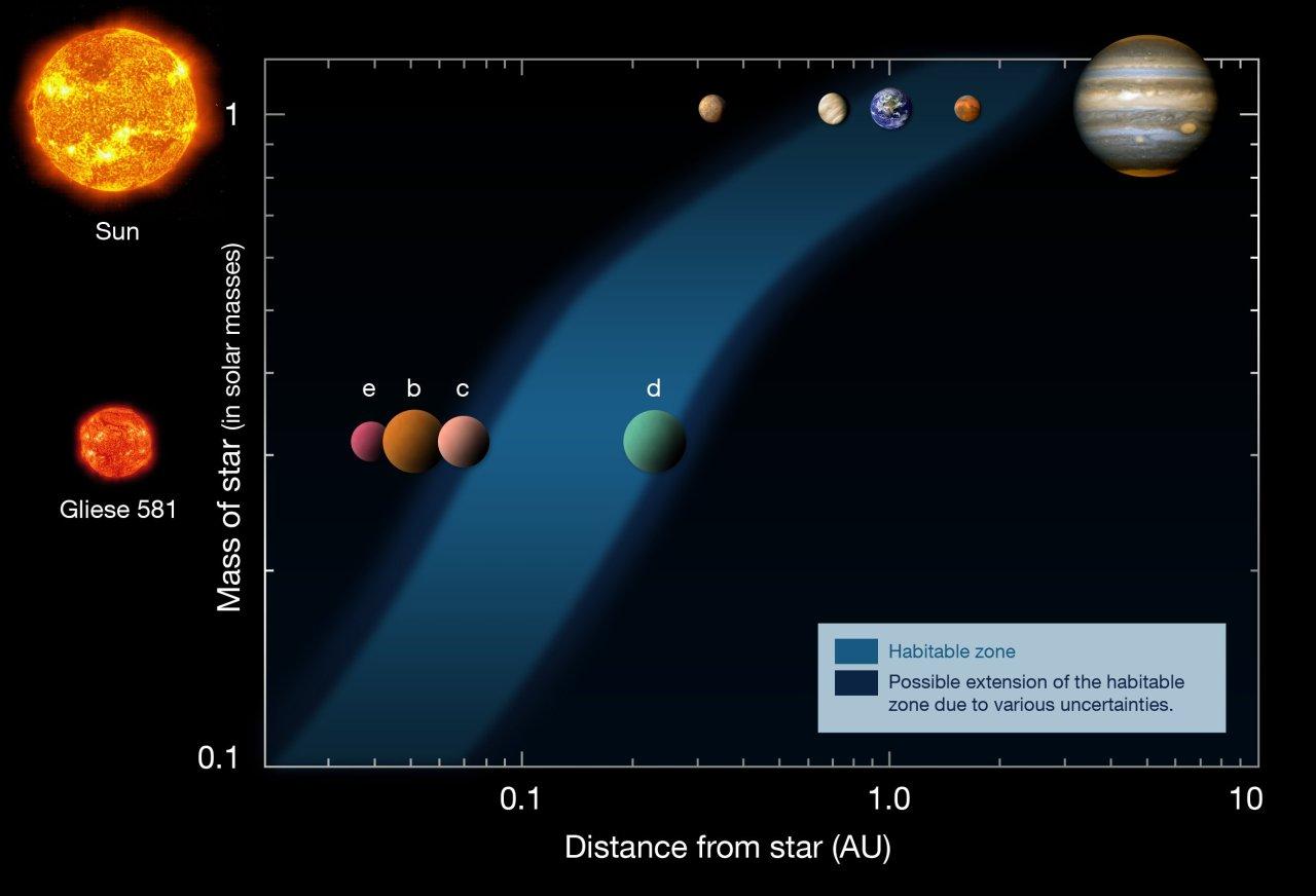 http://3.bp.blogspot.com/_atbFs0GoO_Y/TKT30CMnw5I/AAAAAAAAB_Y/2zth7Bd-RxU/s1600/Gliese%2B581d%2Bhabitable%2BBEST.jpg