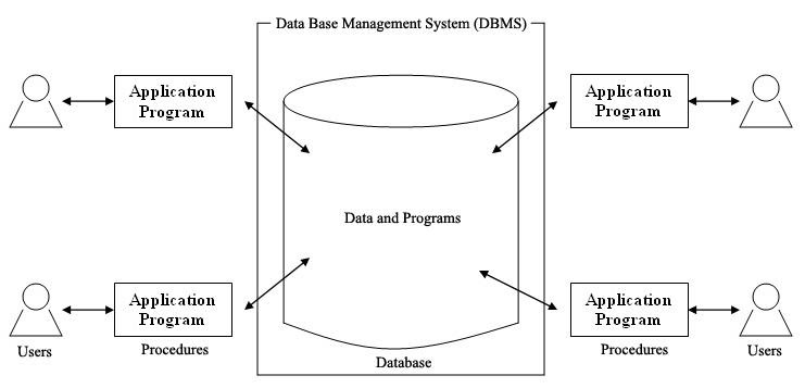 Database System And It U0026 39 S Components