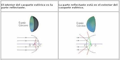 Fisica Y Tecnologia Tipos De Espejos Y Sus Caracteristicas