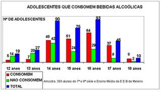 O que a medicina dá no momento do tratamento do alcoolismo