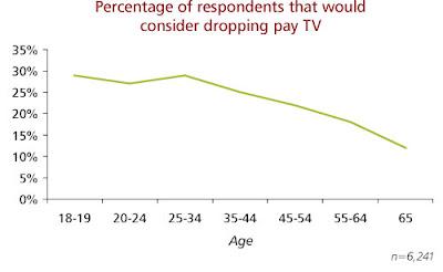 Abonados que se plantean dar de baja la TV de pago, por edades. Fuente: Yankee Group