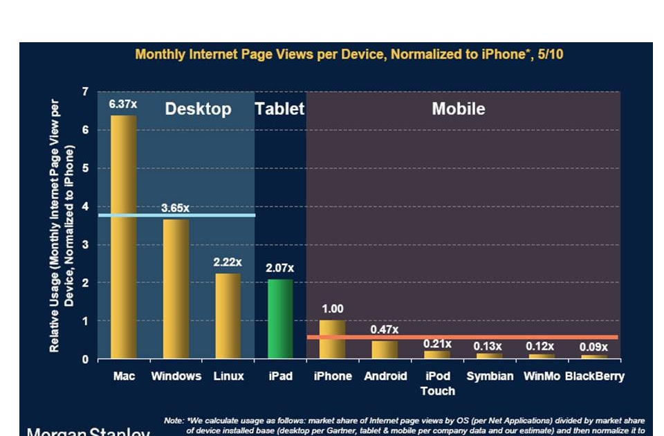 Ip carrier ipad internet usage patterns compared to smartphone and pc