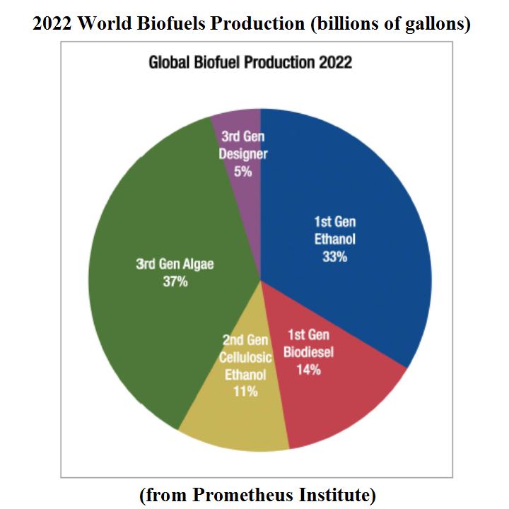 enzymatic route for the production of biofuels Map a route station data by  us crop and serves as the feedstock for most domestic ethanol production  ramps up biofuels infrastructure  more ethanol case.
