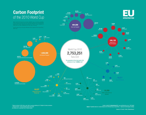 Carbon Footprint of the 2010 World Cup