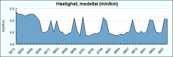 Hastighet 2009-08 (Polaring)