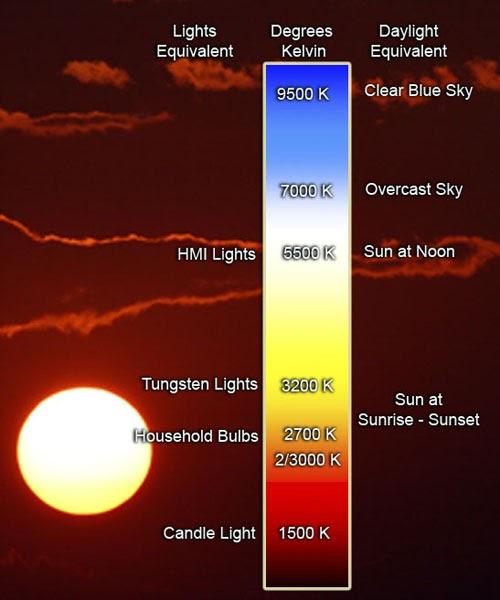 Home Theater Light Color Temperature: Foundations Of Color Photography: Color Temperature: The
