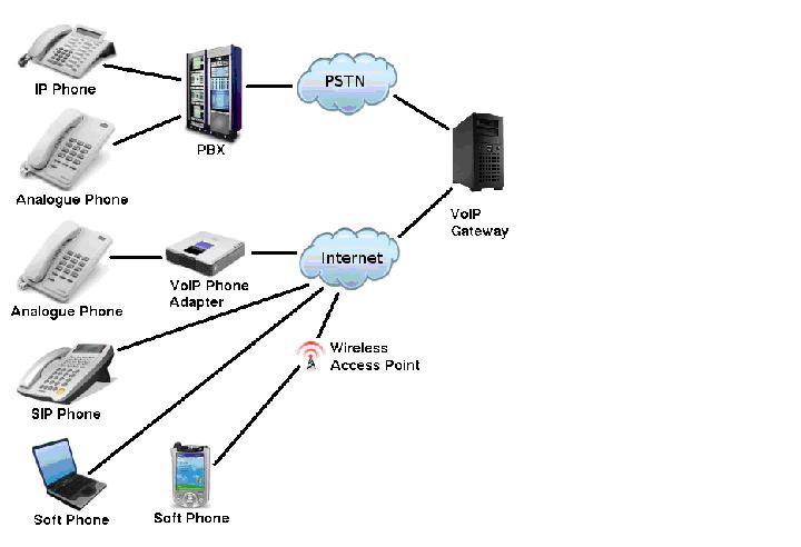 global digital networks sdn  bhd