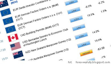 Kalendarze wydarzeń ekonomicznych