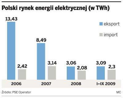 import i eksport energii elektrycznej