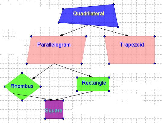 Geometry grace kisting lessons tes teach figures speak mathematics quadrilaterals ccuart Gallery
