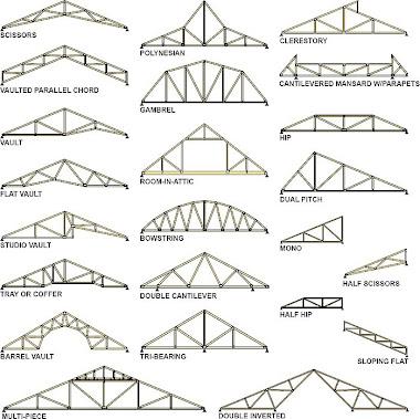 Type Rangka Atap Baja Ringan