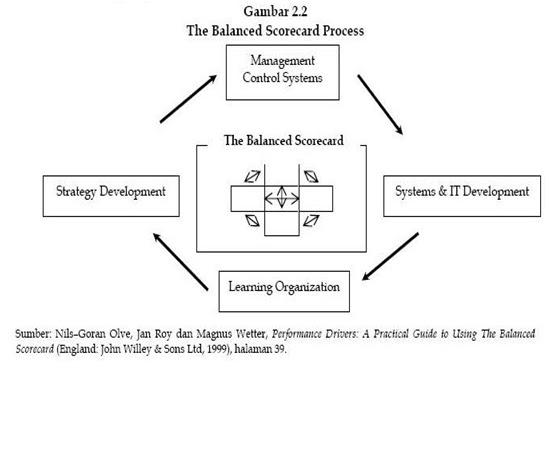 Human resource scorecard dalam pengelolaan sdm suatu perusahaan atau perusahaan menetapkan empat perspektif untuk pengukuran kinerjanya dalam analisis balanced scorecard perusahaan yang dapat dilihat pada gambar 23 ccuart Choice Image