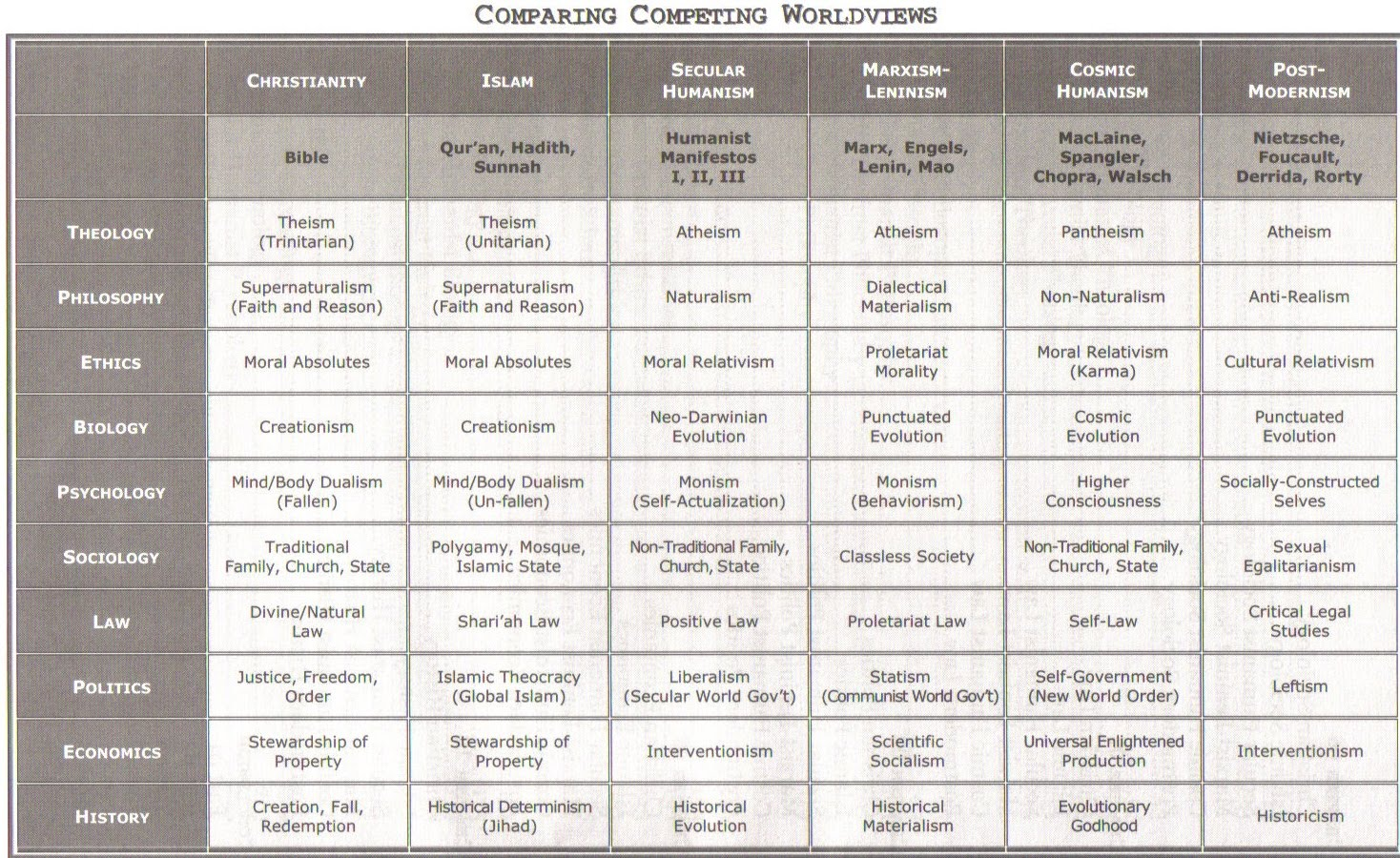a comparison of the worldviews of