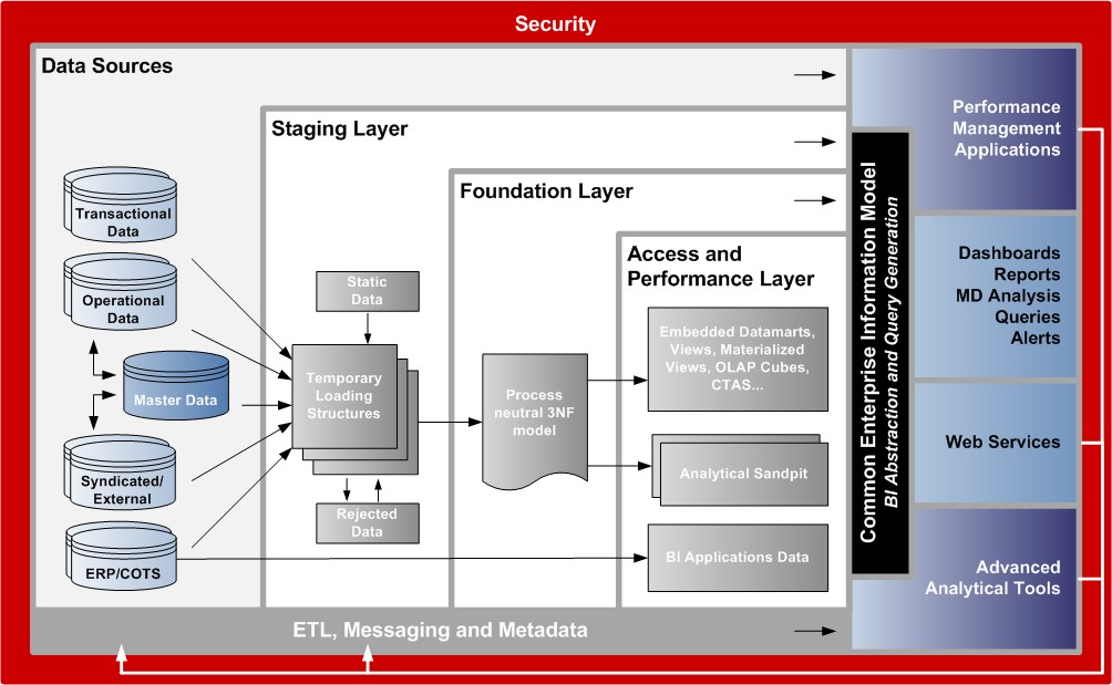 THE JAKUB ILLNER BLOG: Data Warehouse Reference Architecture