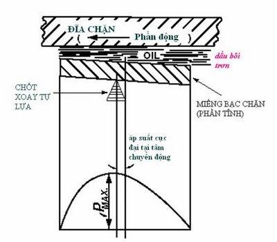 clip image006 Kiểu bạc thuỷ động học Hydrodynamic Bearing