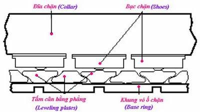 clip image012 Kiểu bạc thuỷ động học Hydrodynamic Bearing