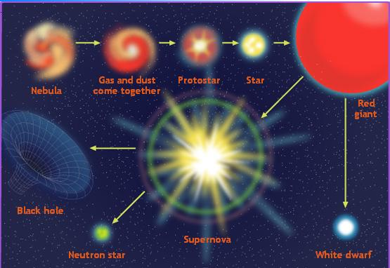 red giant star life cycle - photo #4