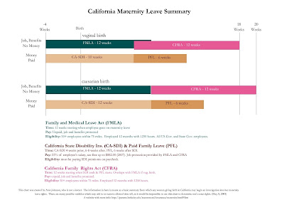 Maternity Leave Law in California: A Guide to Mom's Rights ...
