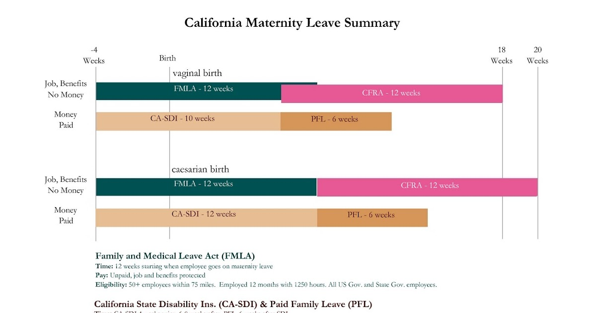 Pennsylvania Maternity & Family Medical Leave Laws