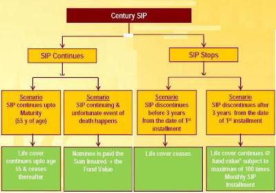 Birla Sun Life Century SIP Plan