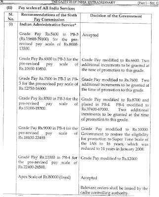 Pay Scales IAS IFS Sixth Pay Commission