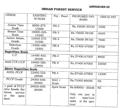Indian Forest Services New Pay Scale