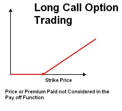 Option trading terms explained