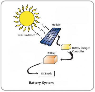 how to exploit the energy of the sun or solar energy Why go solar – top 10 benefits of solar energy  the sun is a near-infinite source of energy and a key component of achieving energy independence in the united .