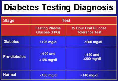 testing and diagnosis The thyroid stimulating hormone (tsh) test is often considered the diagnostic 'gold standard' of thyroid hormone imbalance a tsh level above or below the normal range is required by some medical professionals before initiating a treatment plan with the goal of keeping the tsh level within this range.