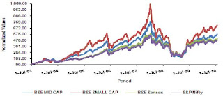 Mid Cap Small Cap Stock Performance