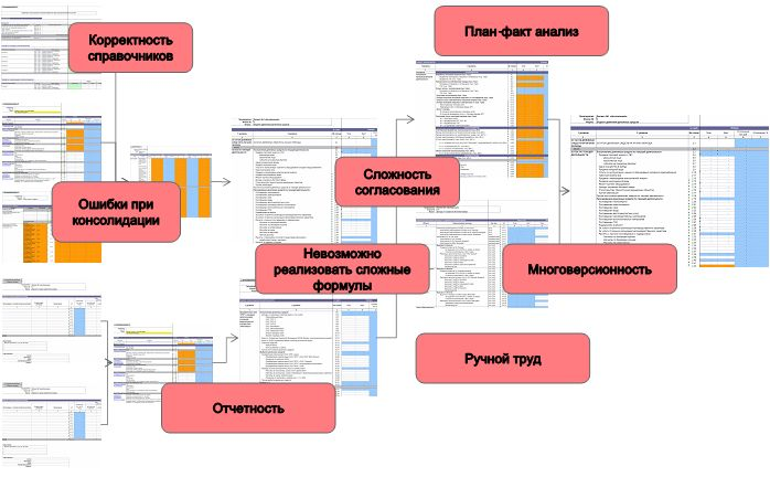 Restriction Planning Excel