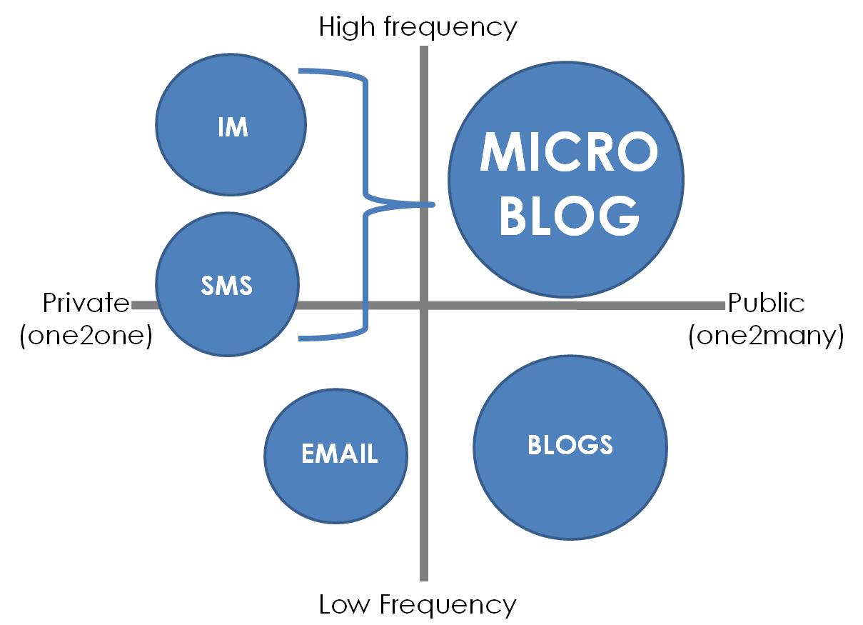 Mublet - Red Social + Microblog: Microblogging - Definicion