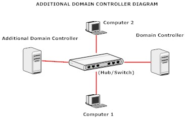 how to change the domain controller you are connected to