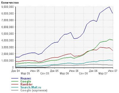 Статистика популярности поисковых систем в РУ-нете (RU-net)