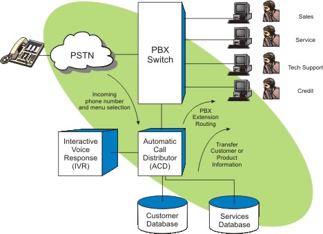 pbx block diagram pbx image wiring diagram anita s industrial training 2010 on pbx block diagram