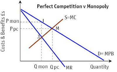 monopoly versus perfect markets A striking paradox animates political economy in our times on the one hand, mainstream economics and much of left economics discuss our era as one of intense and increased competition among businesses, now on a global scale.