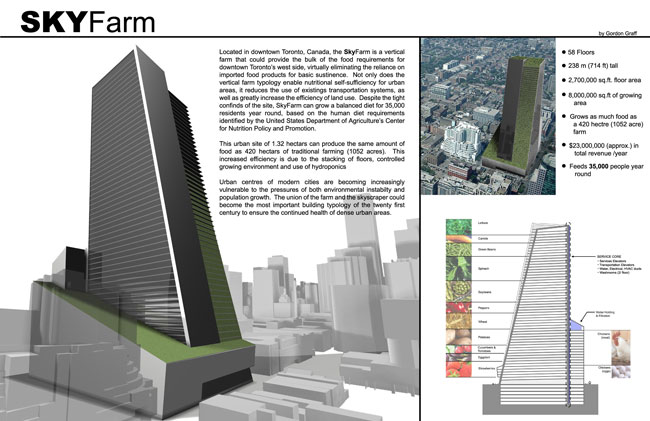 The Future of urban farming- The Sky Farm