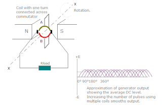 Emf generation of DC generator