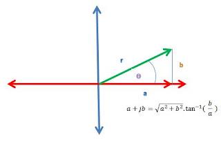 argand's diagram
