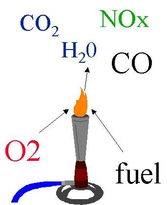 Libby High School Chem Lab Blog: March 2010