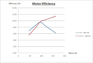 Efficiency of a motor experiment