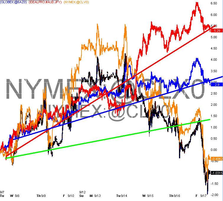Crude oil futures trading signals