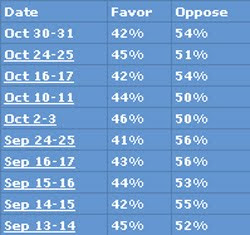 Click the image & examine the latest polling